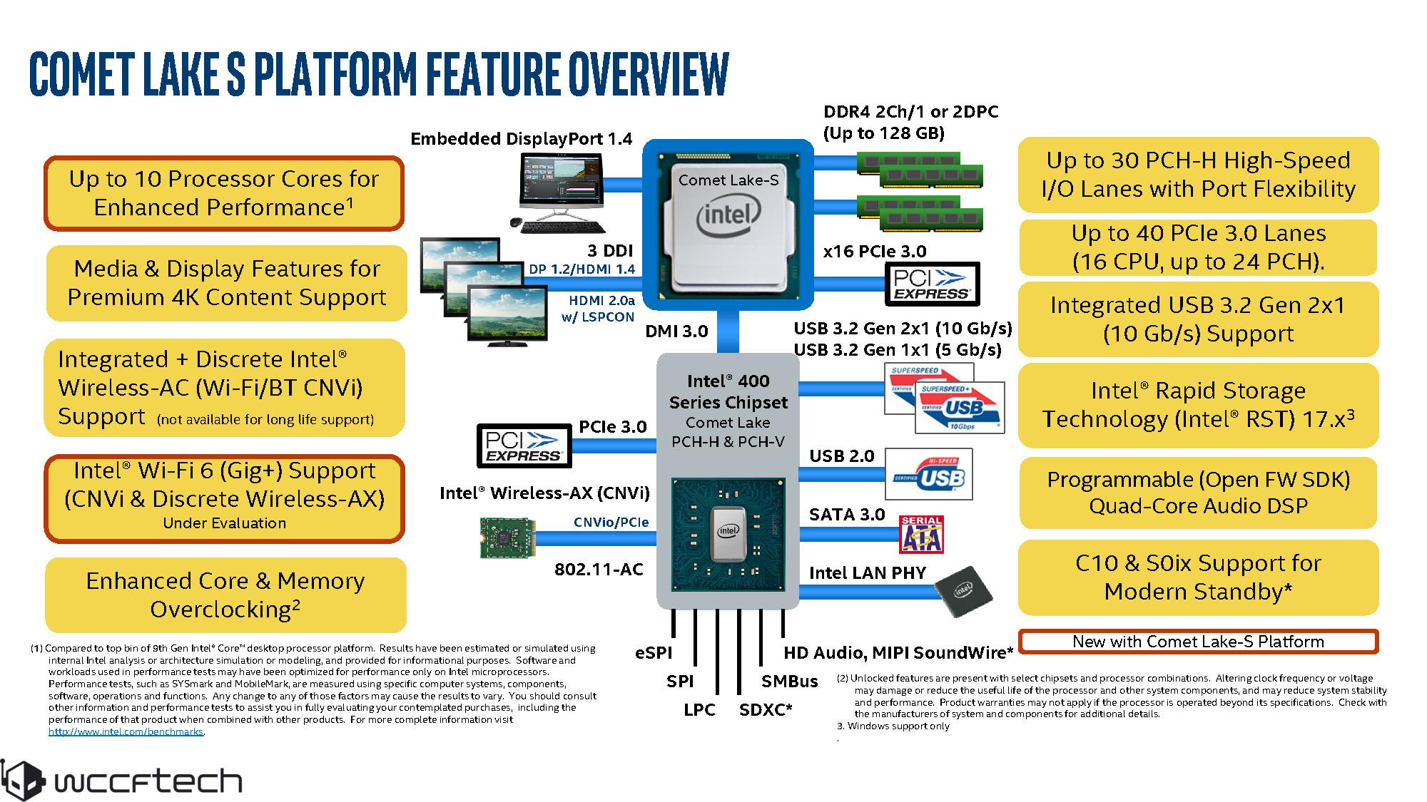 10 Ядерный Intel Core I9-10900K И Набор Микросхем Z490