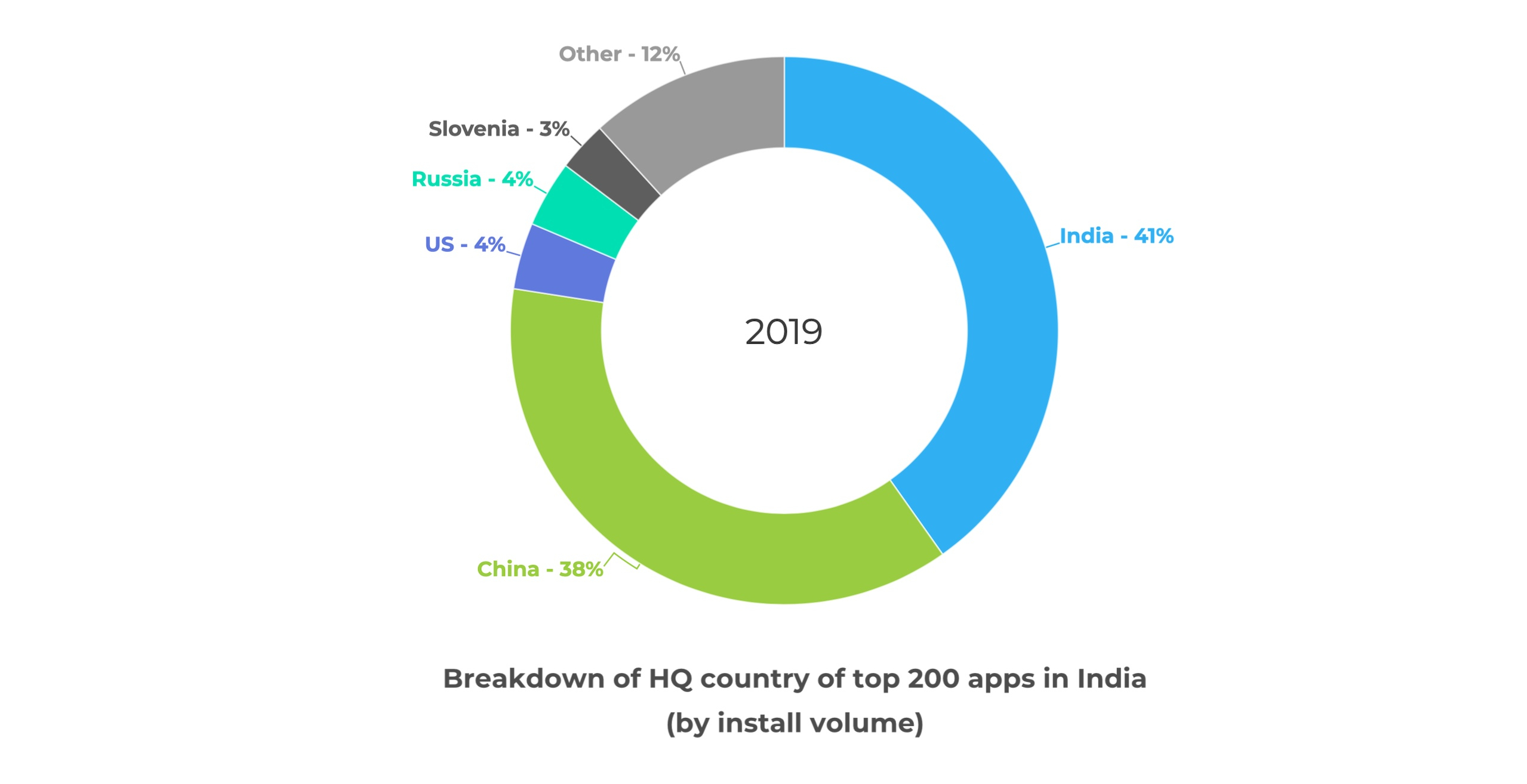 Chinese Apps Are Losing Their Hold On India To Local