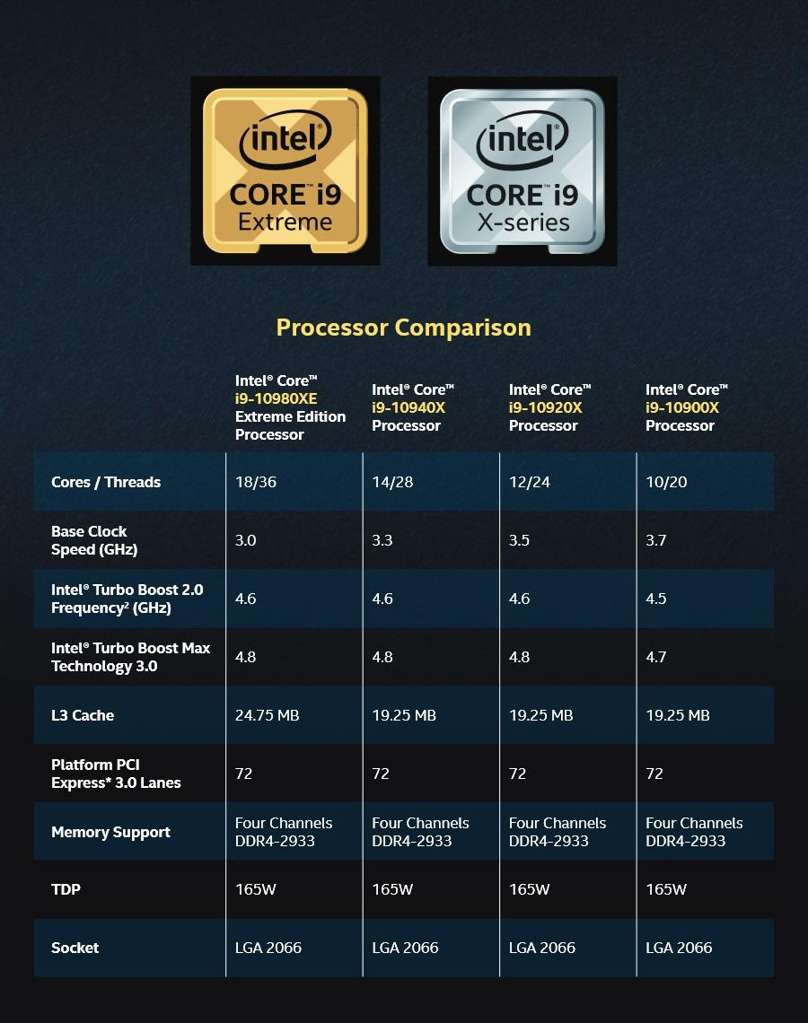Результаты Первых Масштабных Тестов Intel Core I9-10980Xe