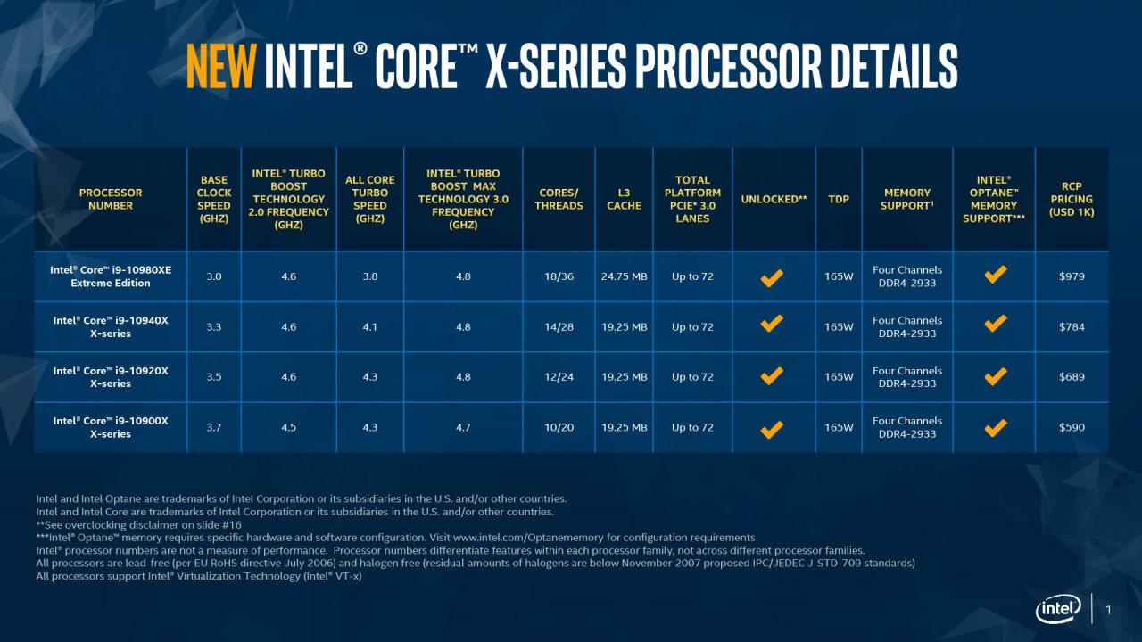 Результаты Первых Тестов Intel Core I9-10940X И Core I9