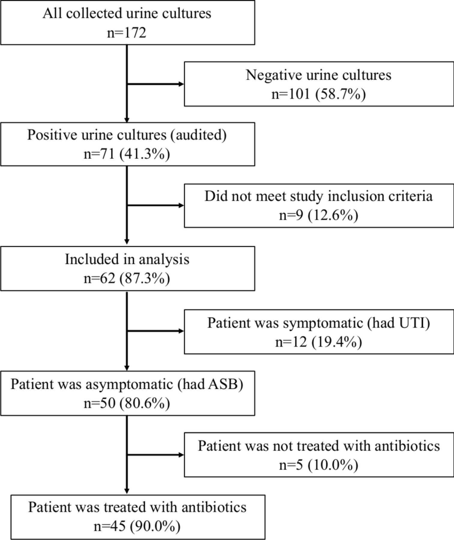 Educational Intervention To Reduce Treatment Of Asymptomatic