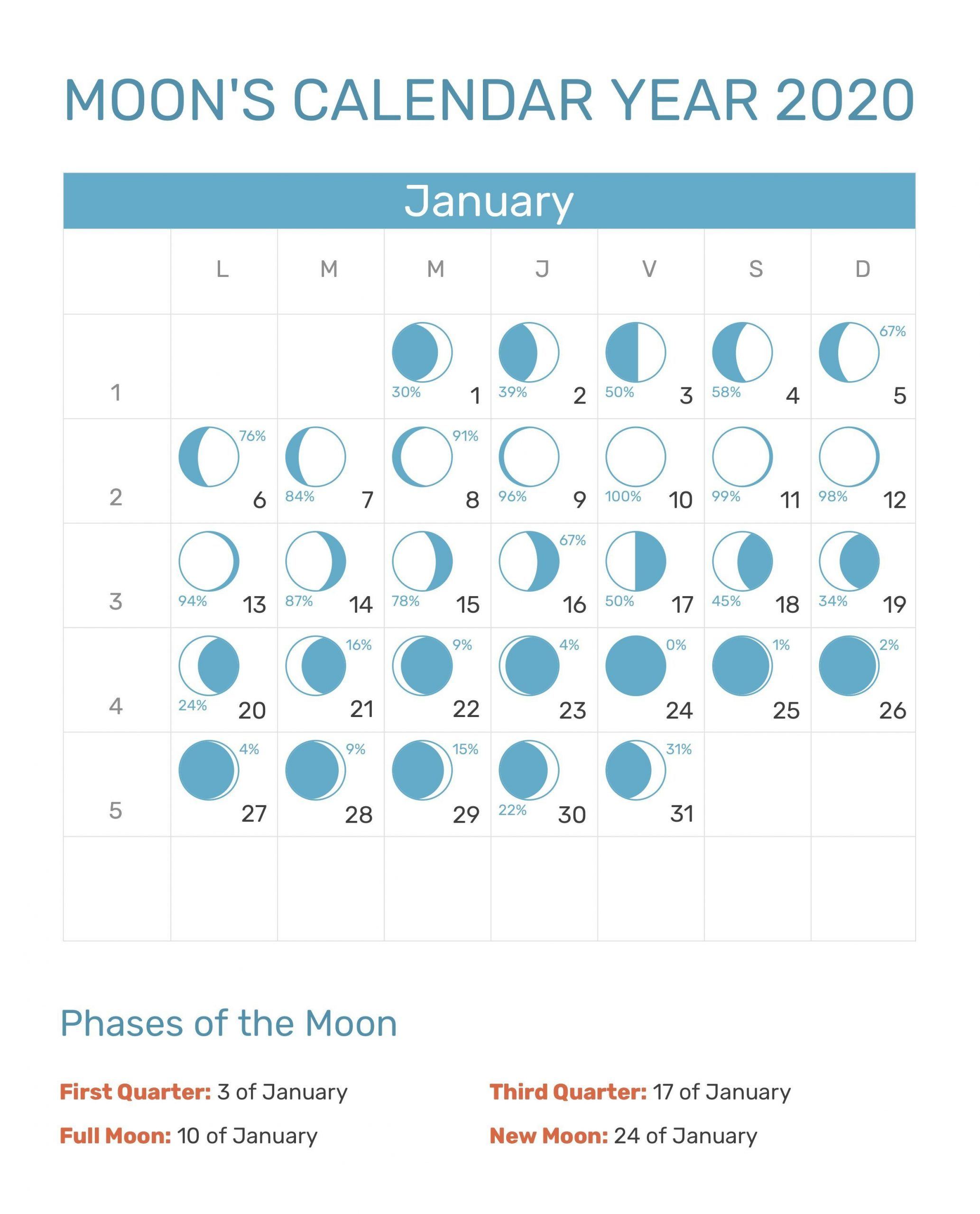 Free January Moon Calendar 2020 Phases Templates