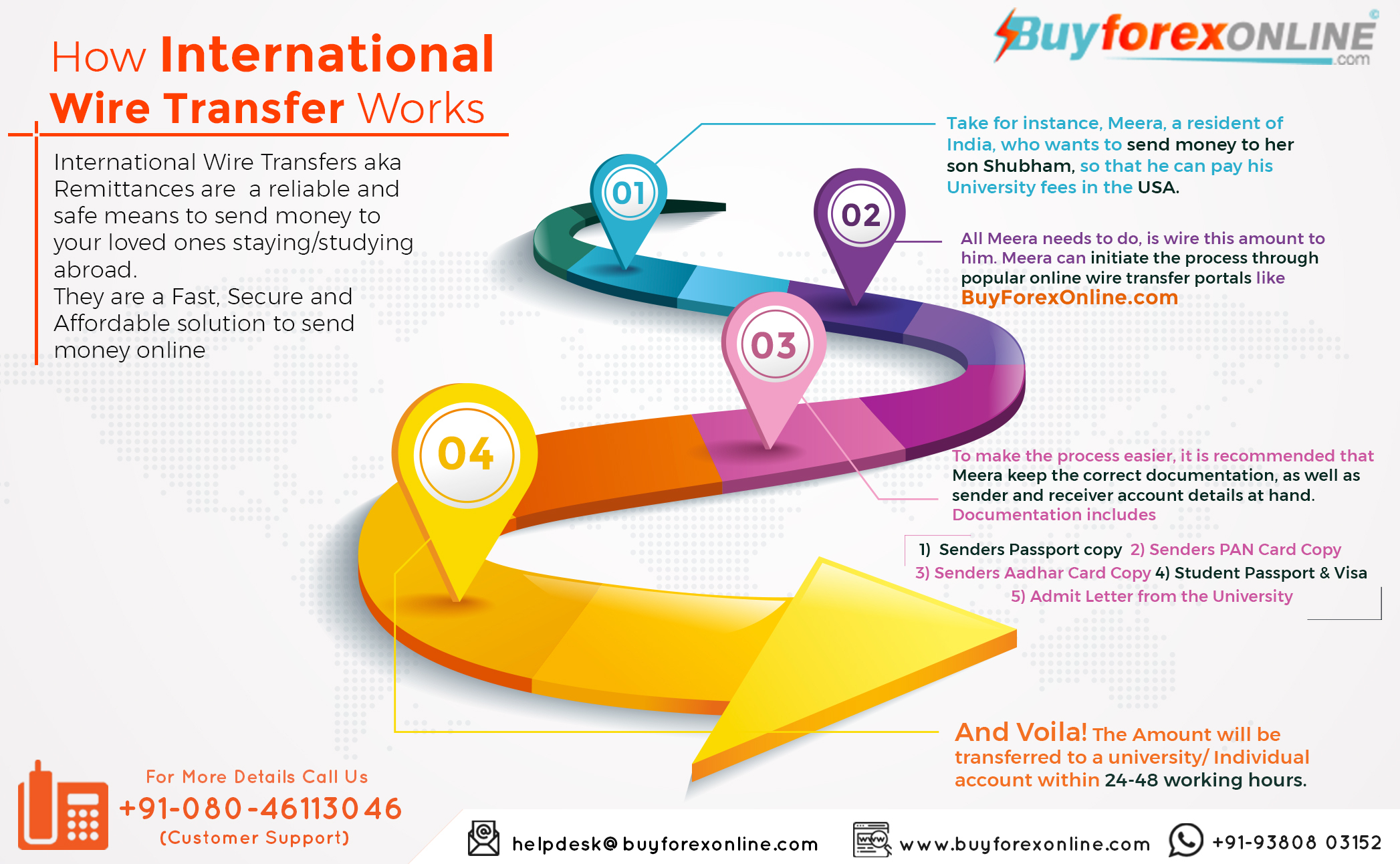 How International Wire Transfer Works | Buy Forex Online