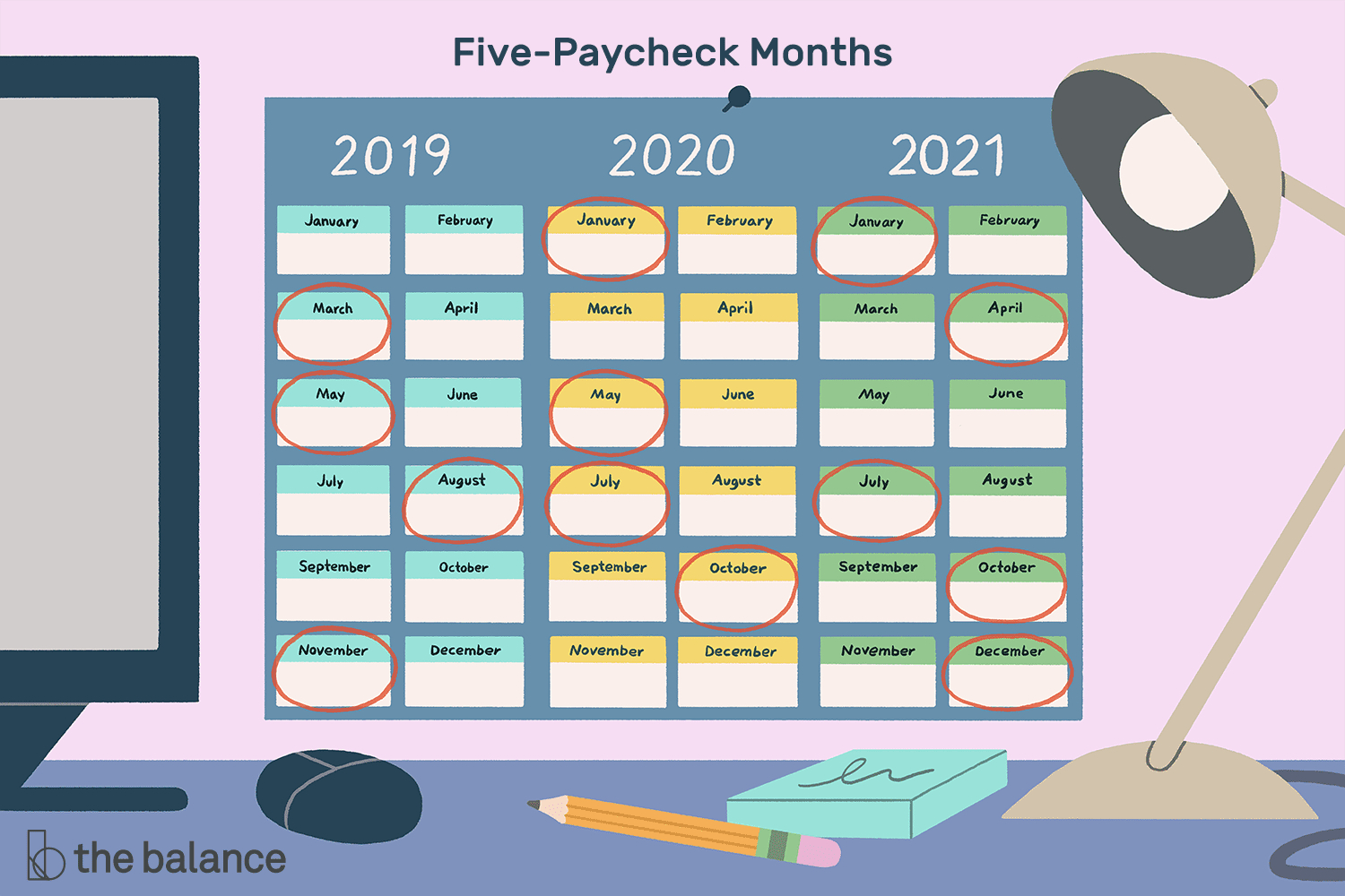 Months In Which You Receive 5 Paychecks From 2019-2029