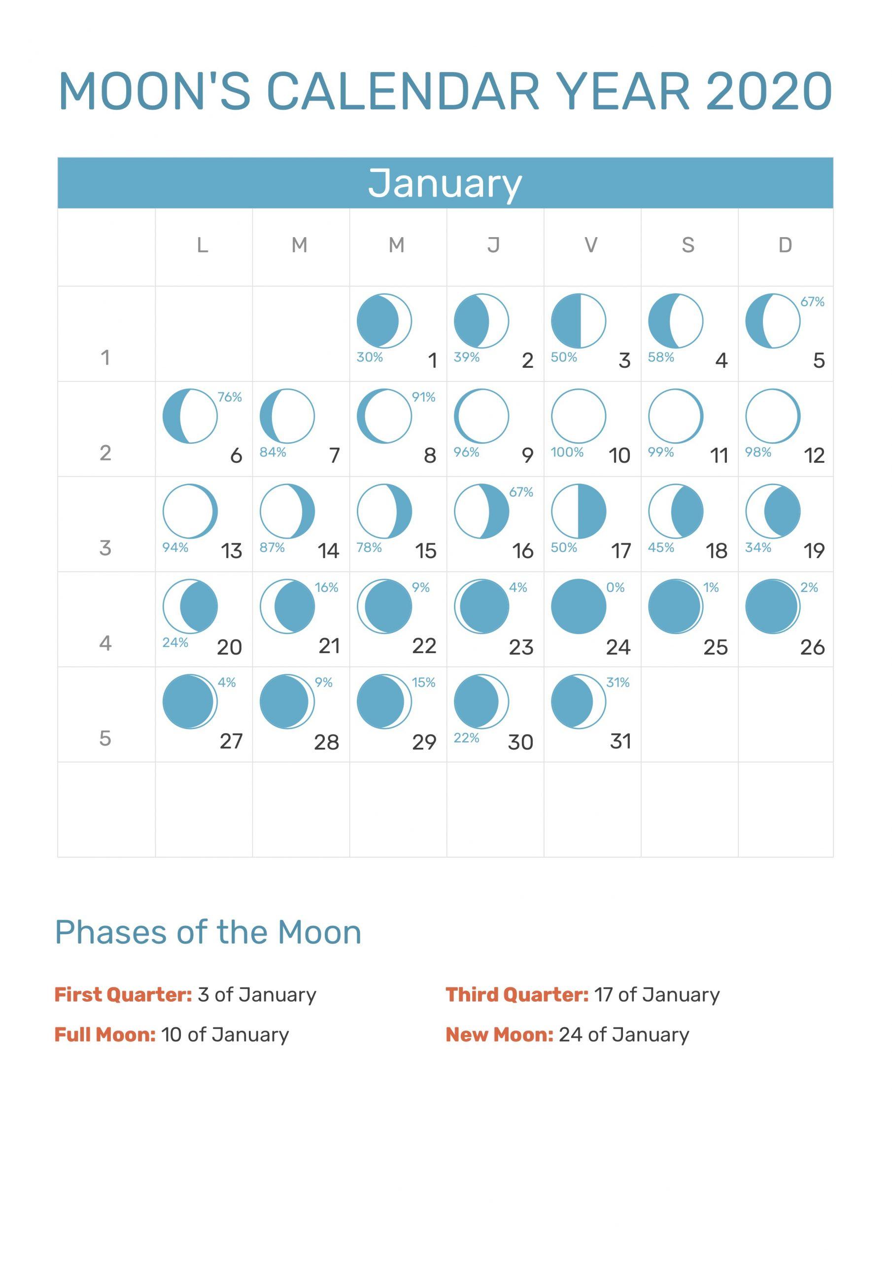 Moon's Calendar January 2020