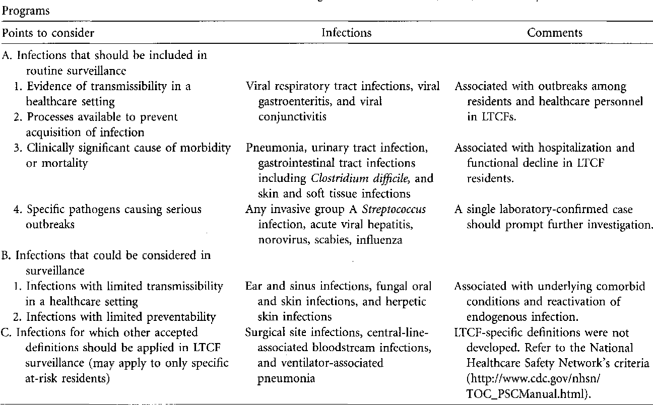 Pdf] Surveillance Definitions Of Infections In Long-Term