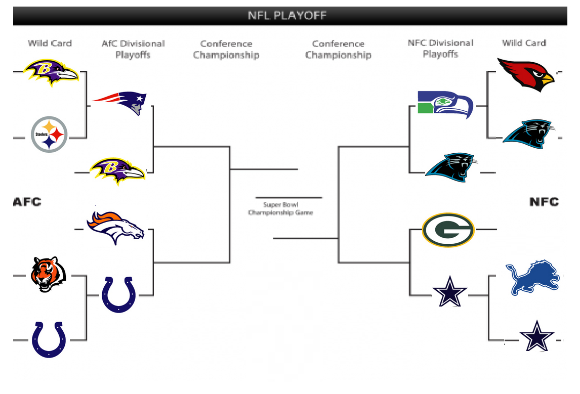 Printable Nfl Playoff Bracket For 2015 (Updated For