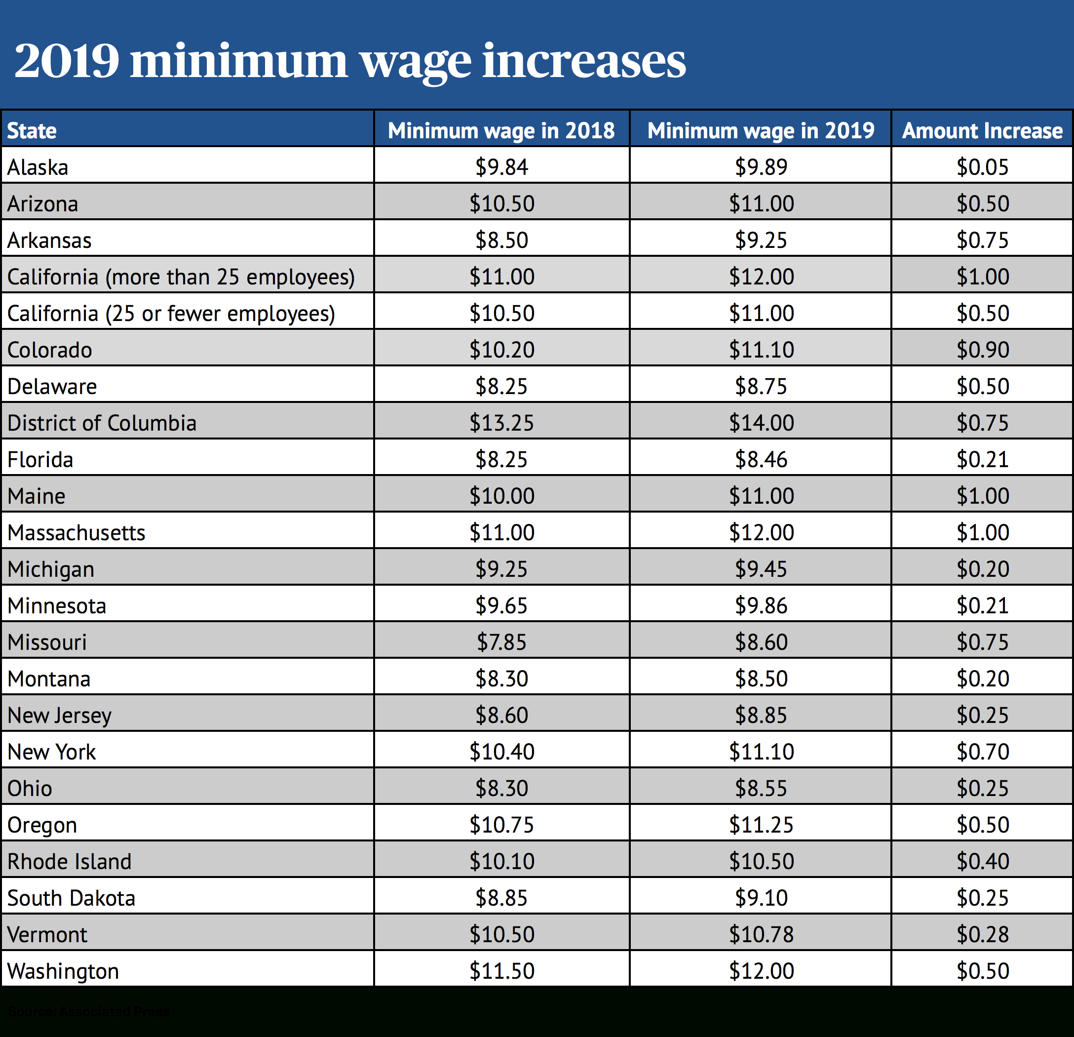 The Minimum Wage Is Increasing In These 21 States   Pbs Newshour