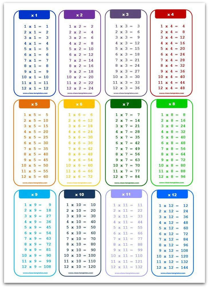 Multiplication Charts | Multiplication Chart