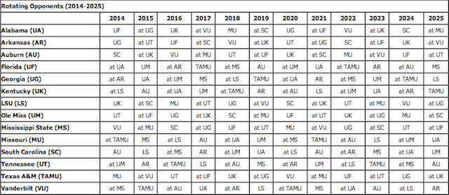 Sec Releases Future Schedule Rotations Until 2025