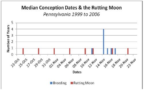 When Is The 2019 Rutting Moon | Printable Calendar 2019 2020