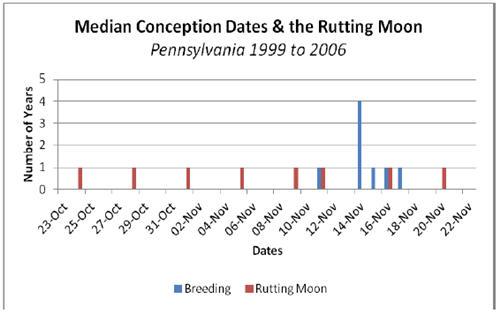 When Is The 2019 Rutting Moon | Printable Calendar 2019 2020