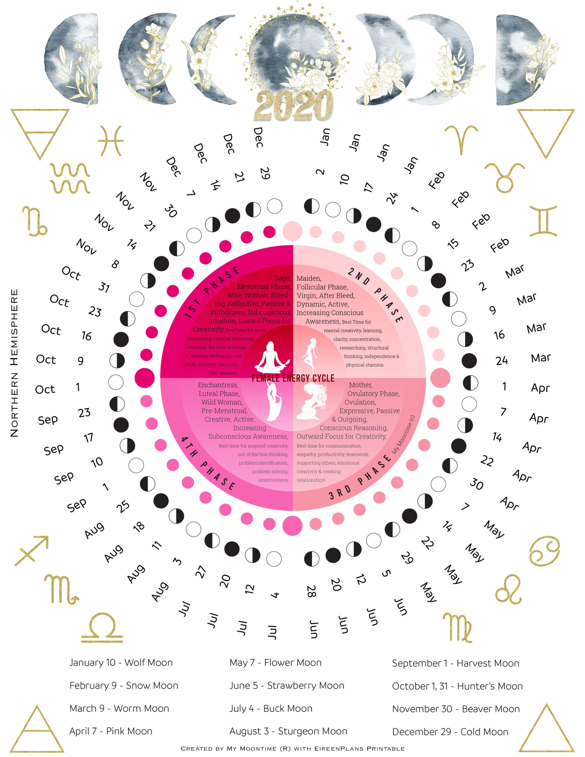 2020 Moon Calendar | New Moon Calendar, Moon Calendar