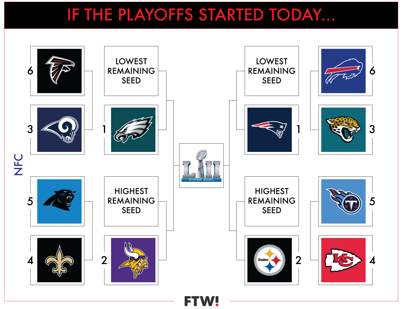 A Visual Guide To The Current Nfl Playoff Picture In Week 15