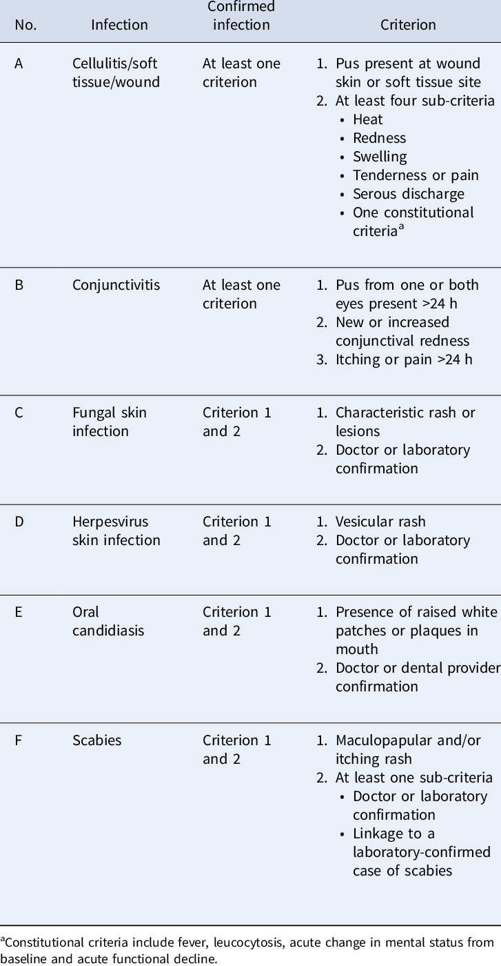 Definitions For Infections In Surveyed Aged Care Residents
