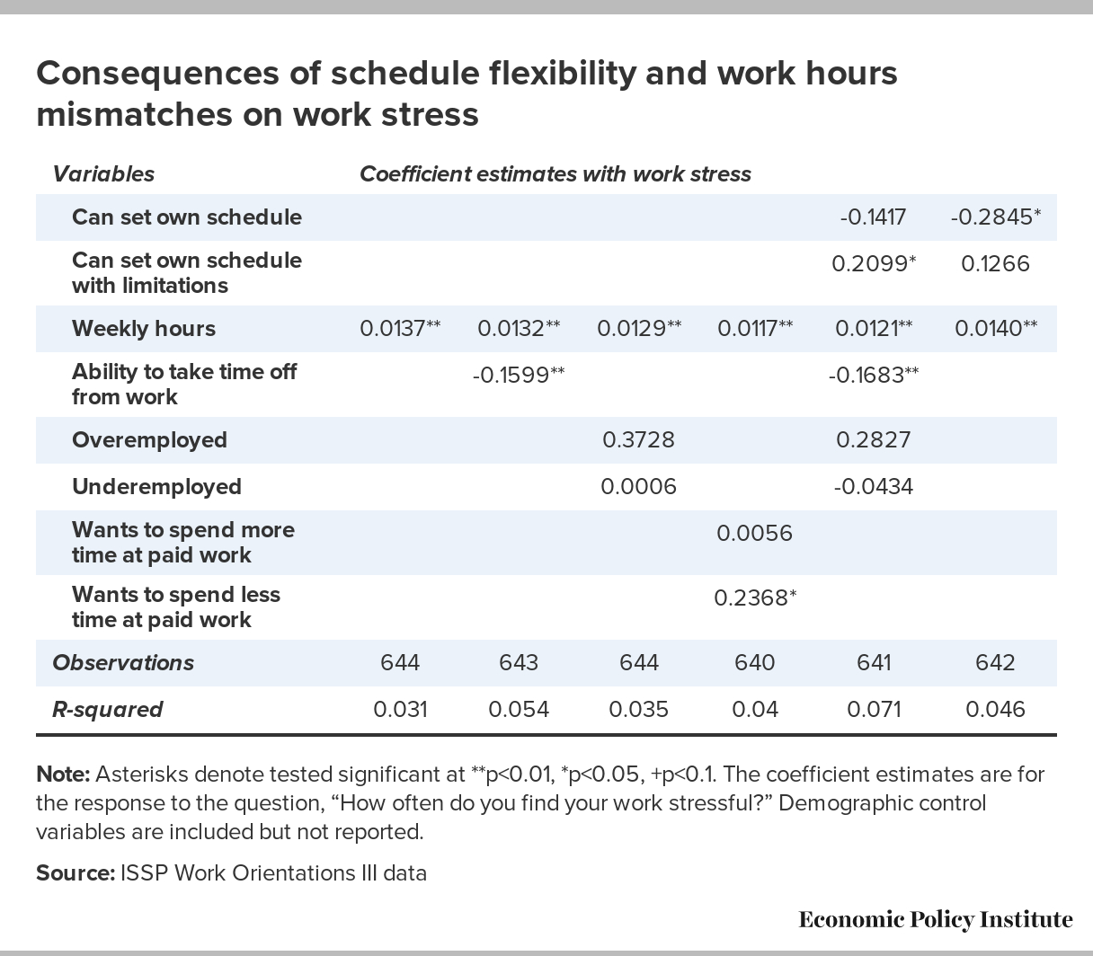 Irregular Work Scheduling And Its Consequences | Economic