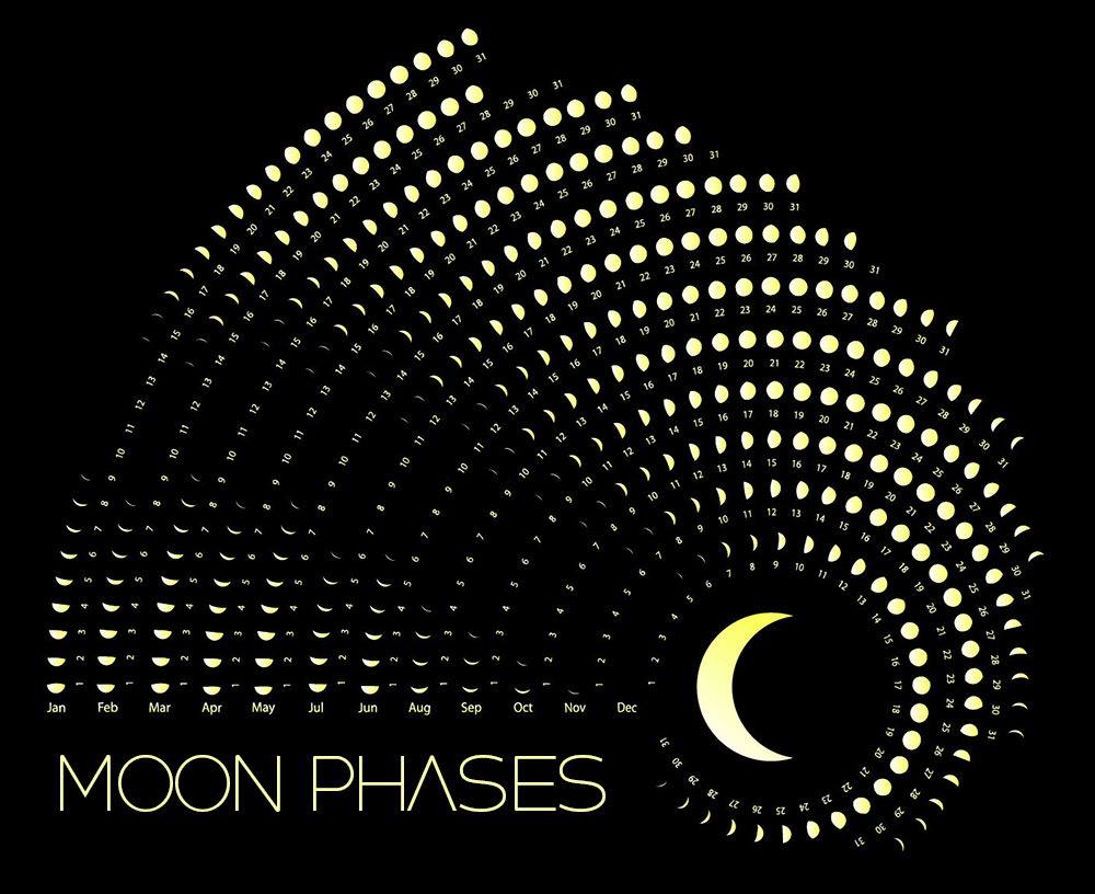 Moon Phases Calendar For The Month Of January 2021