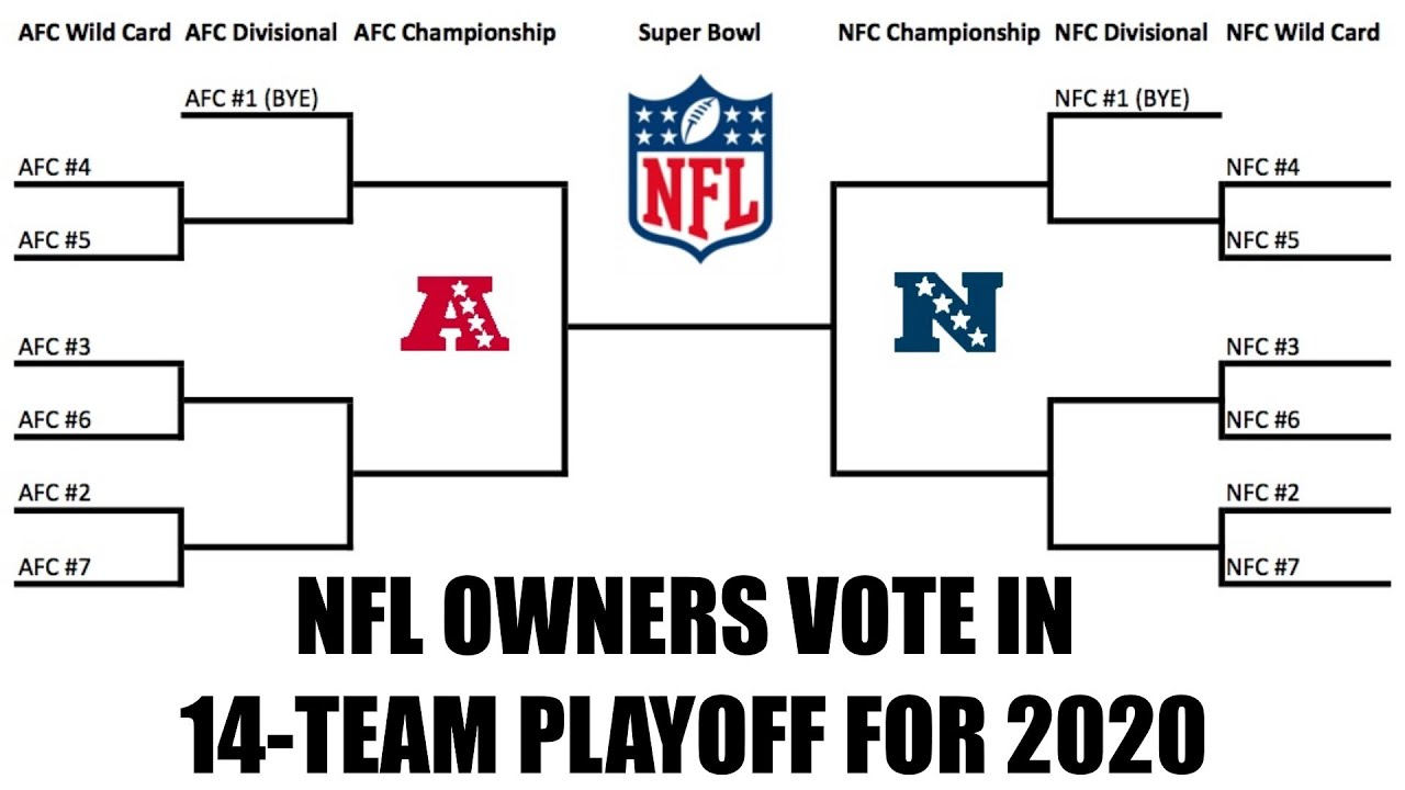 Nfl Owners Vote In 14-Team Playoff For 2020