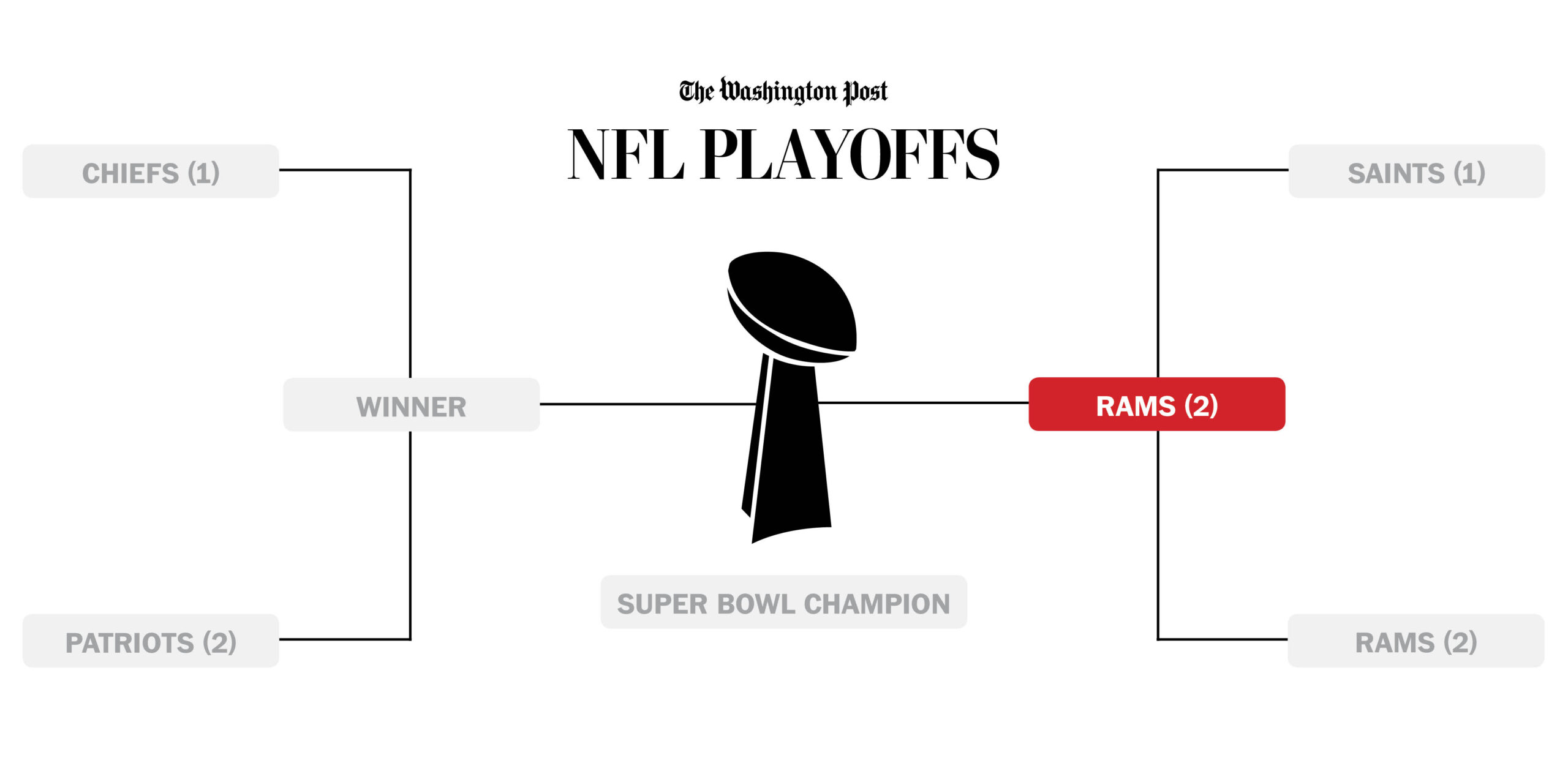 Who Will Play In The Super Bowl? - The Washington Post