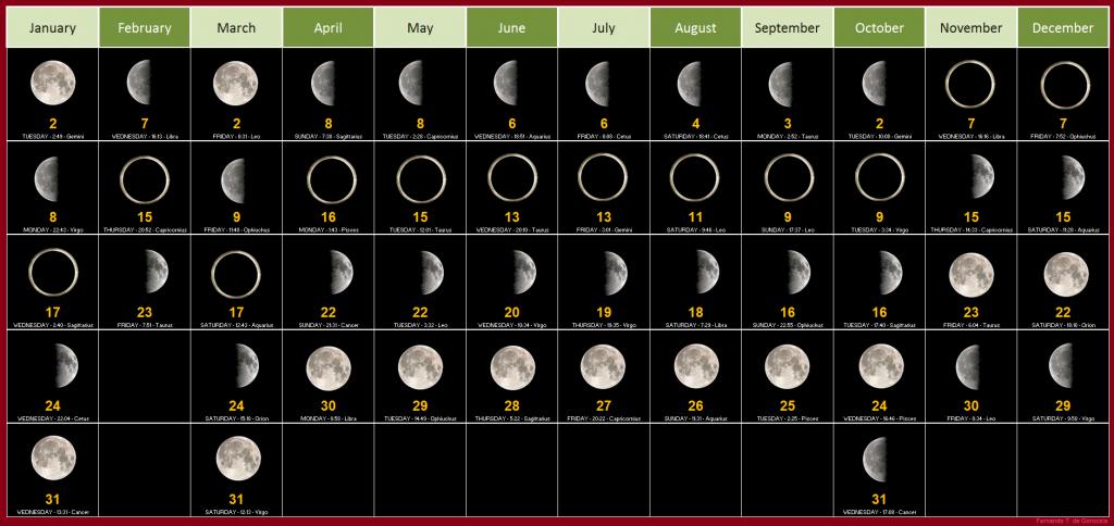 Moon Calendar 2019 January Month Full New Moon Phases