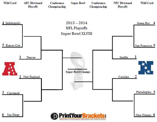 Nfl Playoffs 2020