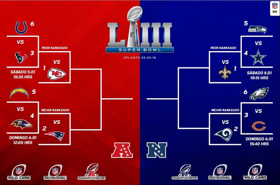 Nfl Playoffs 2021 Llaves : Hwfuvtdogfnd5M - Check Out The