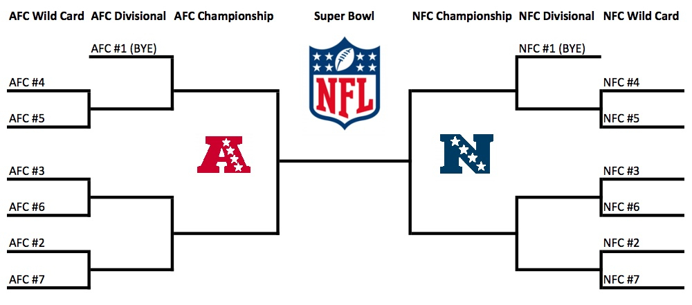 Nfl Playoff Bracket - How It Will Look For 2020 - Tnf